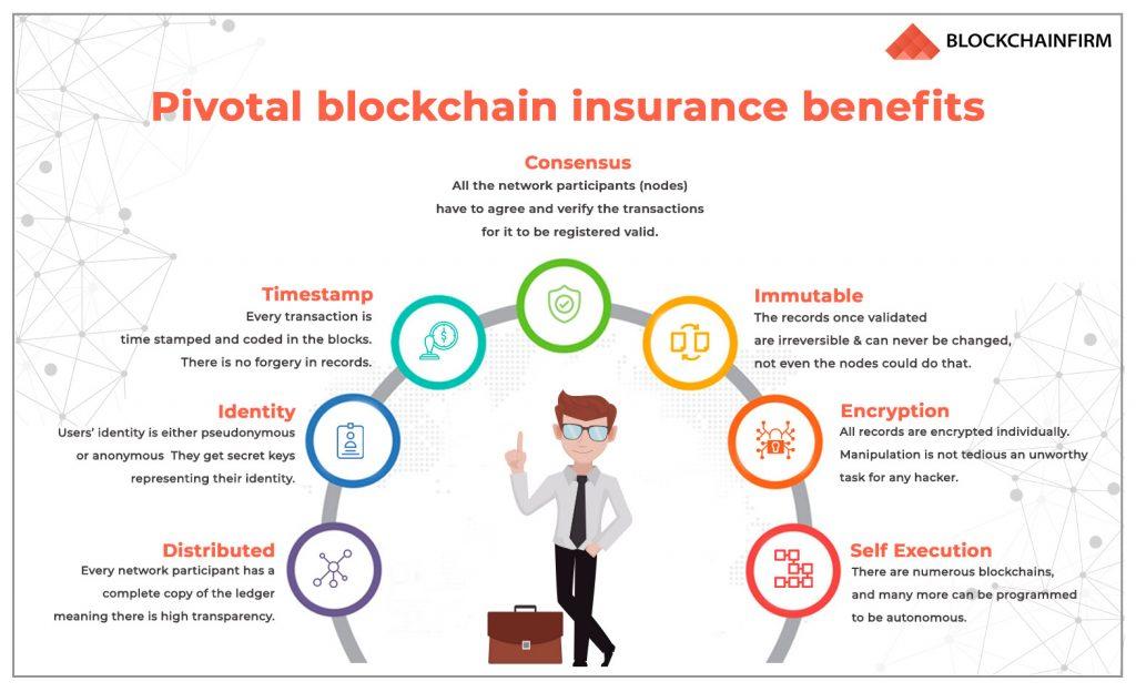 blockchain insurance benefits