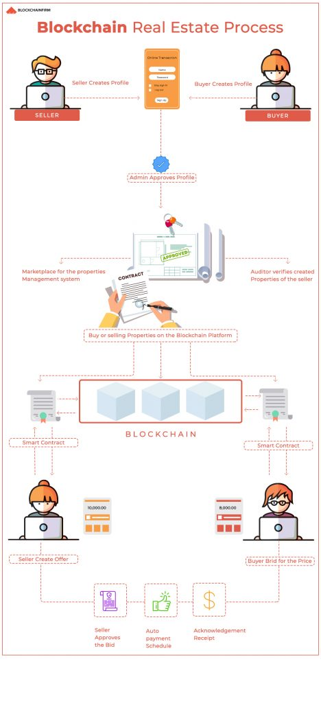blockchain real estate process