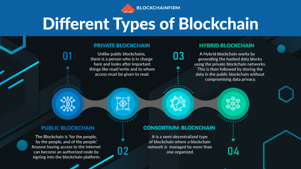 Types of Blockchain