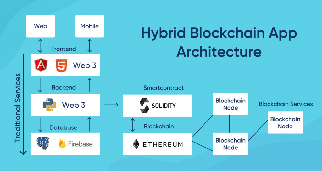 Blockchain App Architecture