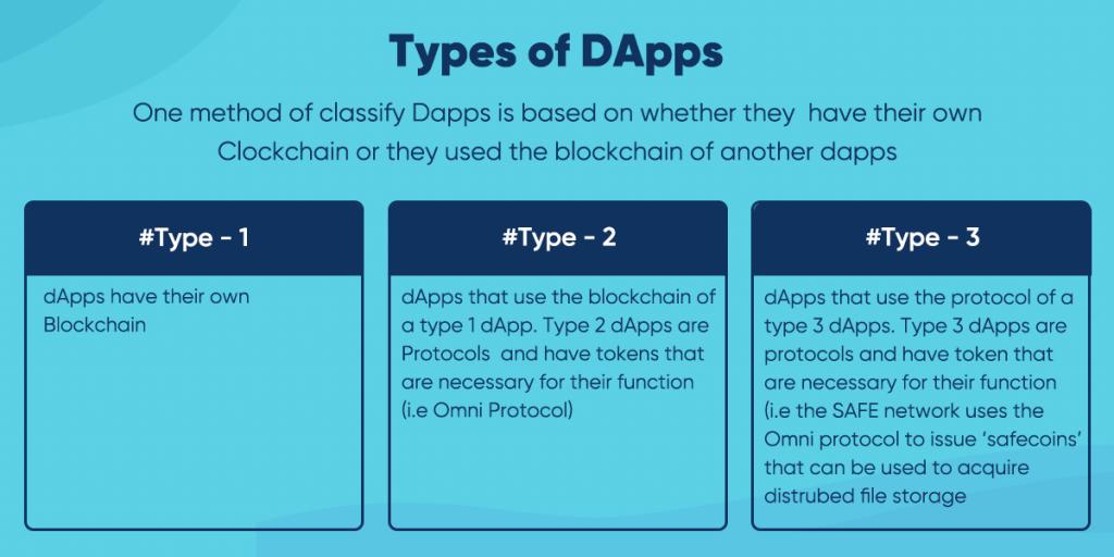 Types of dapps