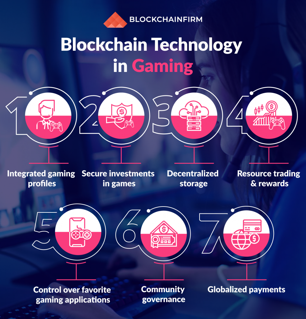 Blockchain technology in Gaming