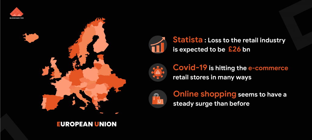 impacts Of Covid-19 On The Retail Industries