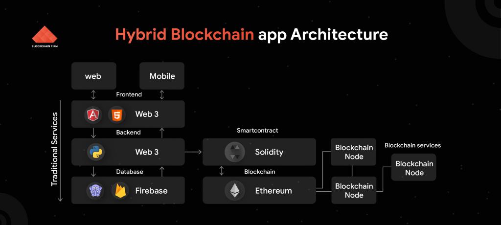 Hybrid Blockchain App Architecture