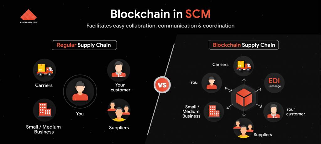 Blockchain Supply Chain Management Solution and Services