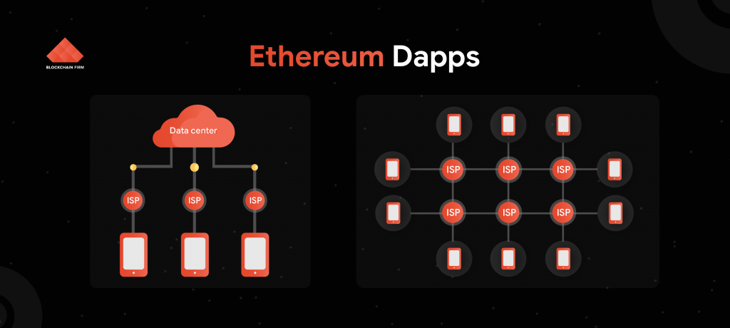 Ethereum Dapps Development company