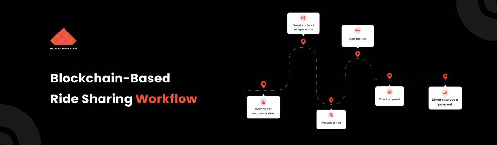 How Blockchain Reinforces Ride Sharing Business?- Get the picture of Futuristic Cab Services with Blockchain Adoption! 3